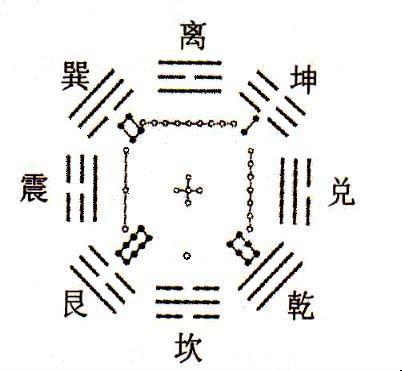 九宫洛书后天八卦图溯源(文:李守力)(转) - zhangguojun1181 - 黑白斋主——奇门探索录