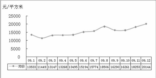 2009年上海房价上涨近14 - 杨红旭的地产面包圈 - 杨红旭
