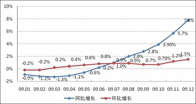 2009年全国房价涨幅创七年新低?! - 杨红旭的地产面包圈 - 杨红旭