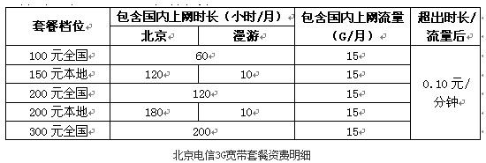 """北京电信新无线宽带资费""""取舍""""用户之道 - 歪评瞎论 - 付亮的歪评瞎论"""
