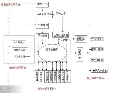 学生档案系统结构图